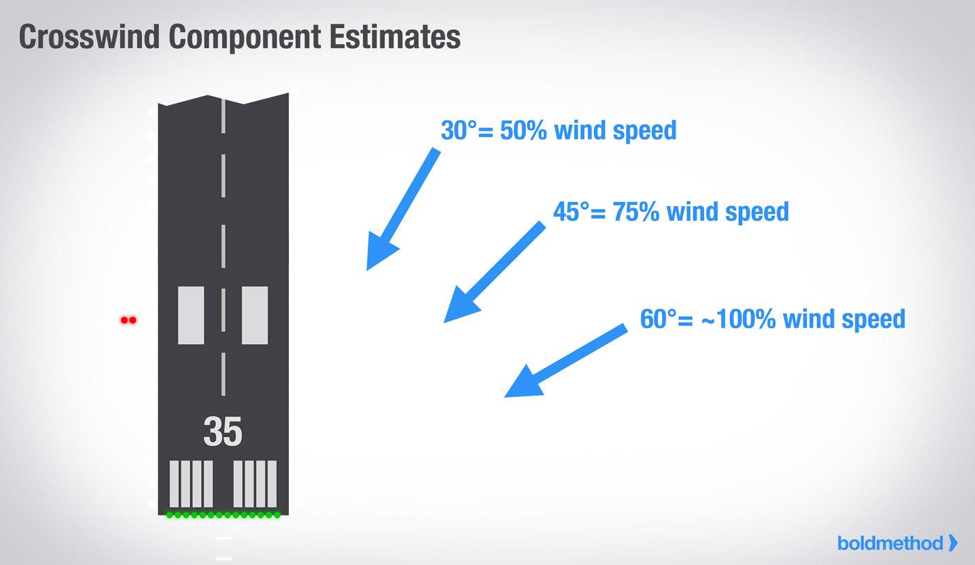 crosswind component